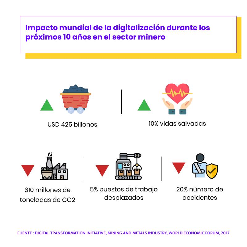 Minería digital - Impacto estimado de la digitalización en los próximos 10 años.
